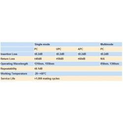 고품질 1pc 12 코어 착색 E2000/APC 광섬유 피그테일 1.2m